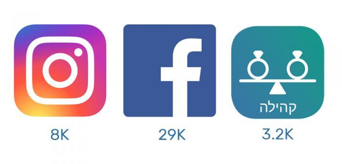 אתרים ואפליקציות לחתונה - מקבלים את 2020: סיכום 2019 של mitformit